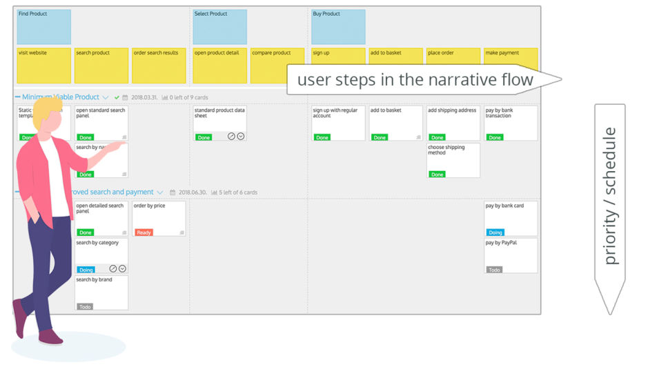 User story maps are the visual aid for customers