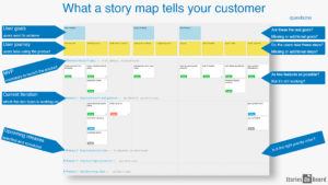 Involving Customers In Product Development - What a story map tells to your customer