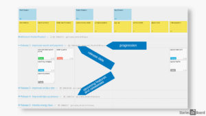 Involving Customers In Product Development - Estimations and Release Strategy
