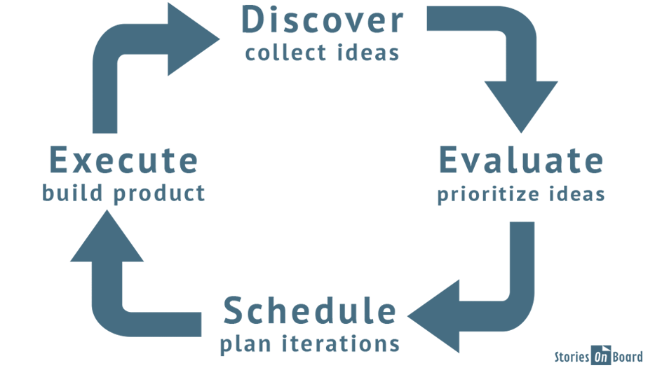 Continuous product discovery