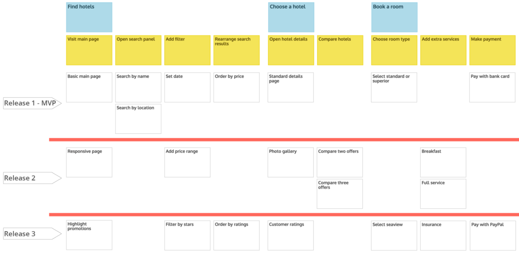 Organize user stories into releases