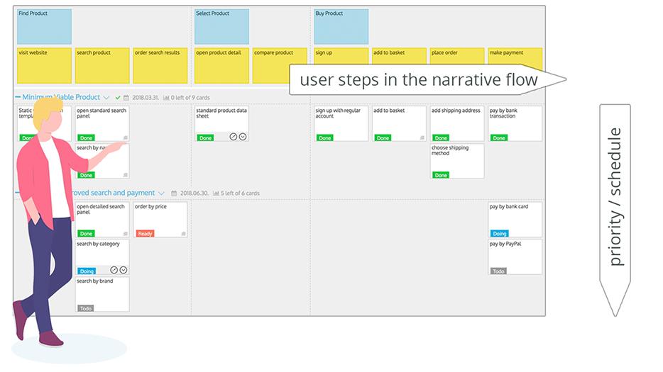 involve customers - narrative flow, priority