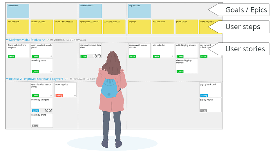 involve customers - goals - steps - user stories