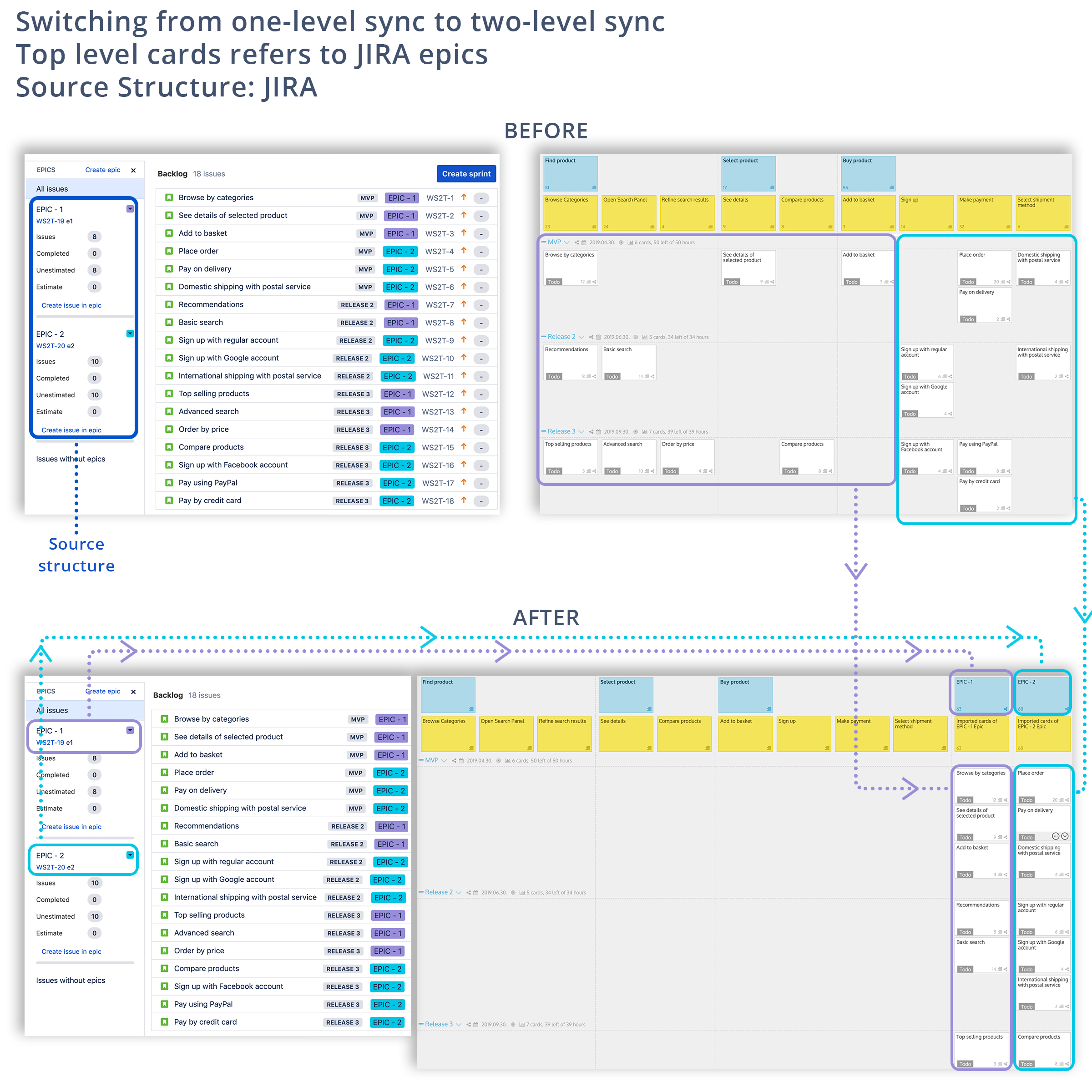 All you need to know about JIRA structure sync - StoriesOnBoard