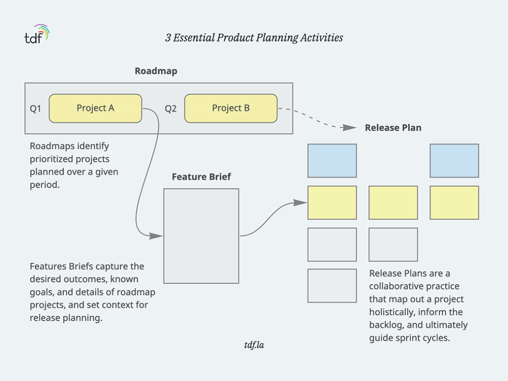Product planning activities