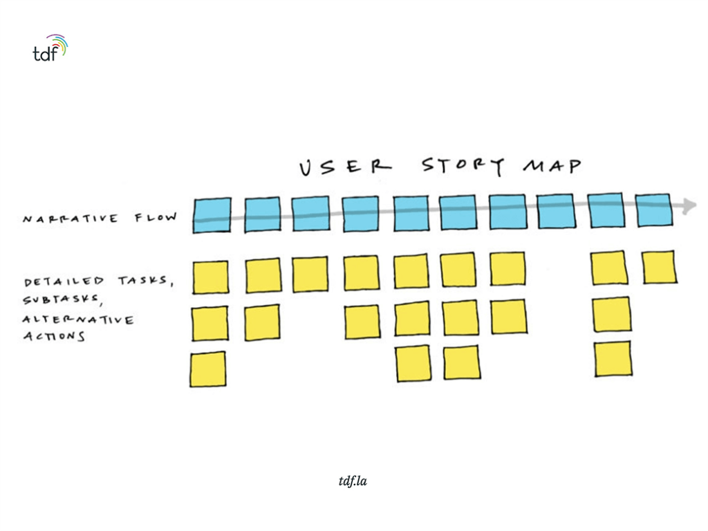 user story mapping can aid product relase planning