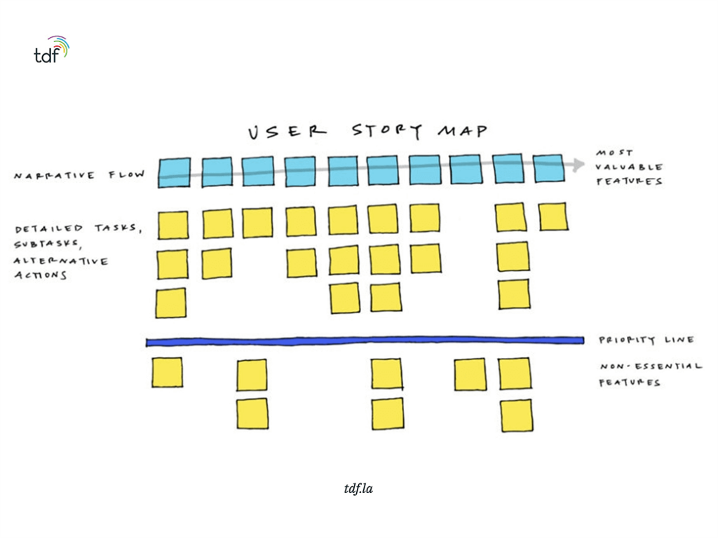 slice our product releases on the user story map