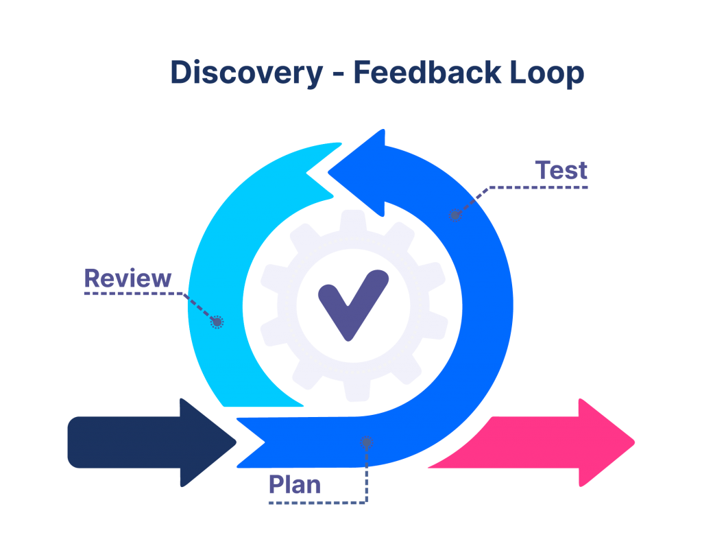 product feedback discovery loop