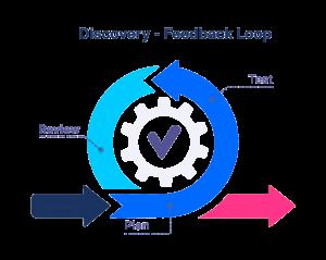 discovery feedback loop in feedback management