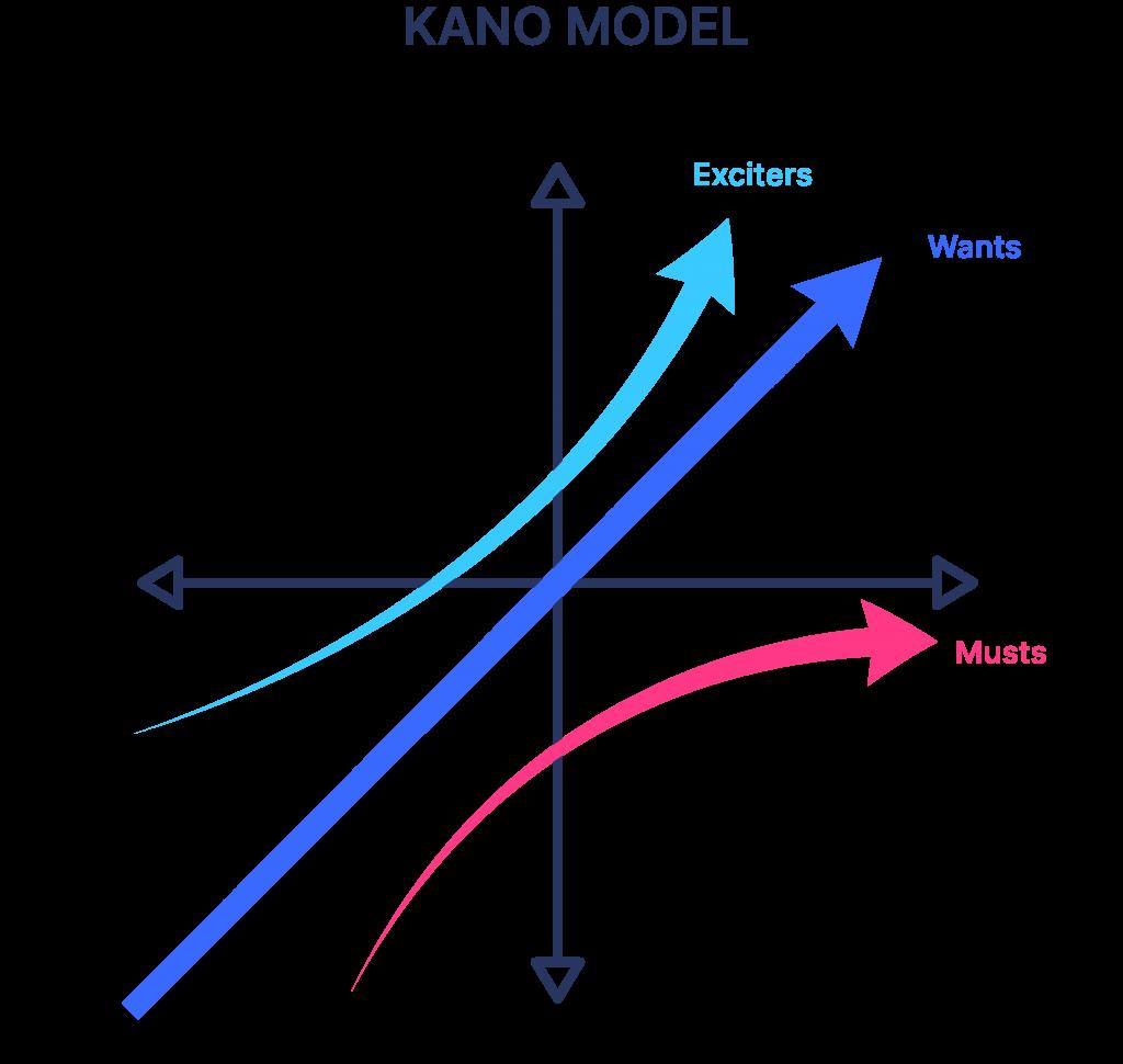 kano prioritization model